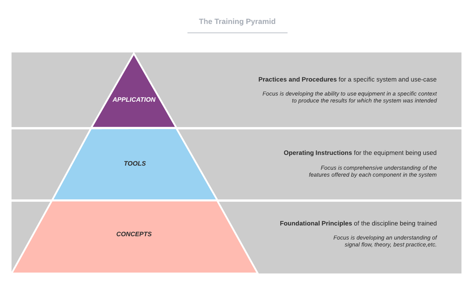 The Training Pyramid
